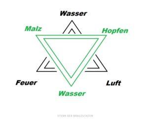 Brauer Stern - Zoigl - Stern der Brauer Zutaten Hopfen Malz Wasser Quelle Blog Inzuam: https://inzuam.wordpress.com/2015/04/29/ein-stern-im-klausenerkiez/